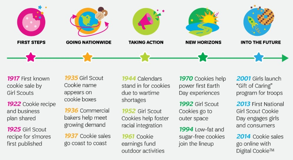 cookie-history-graphic